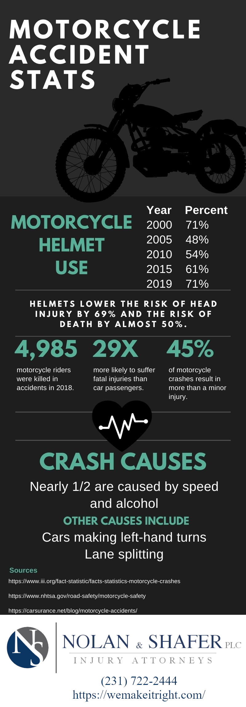 Motorcycle Safety Accident Statistics Infographic